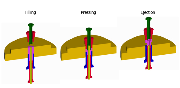 processes of dry pressing